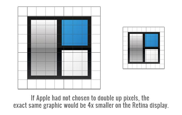 How to Design for Apple's Retina Displays